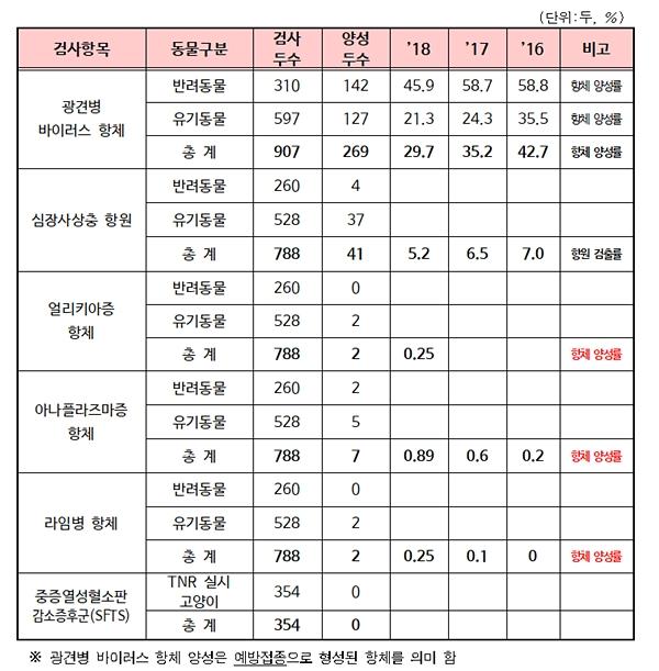 서울시내 반려동물 질병 모니터링 검사결과 (자료 : 서울시)