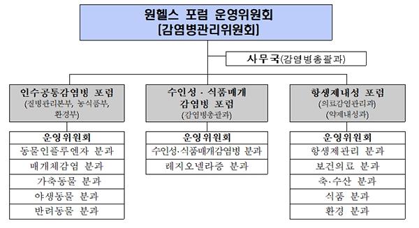 (자료 : 보건복지부)