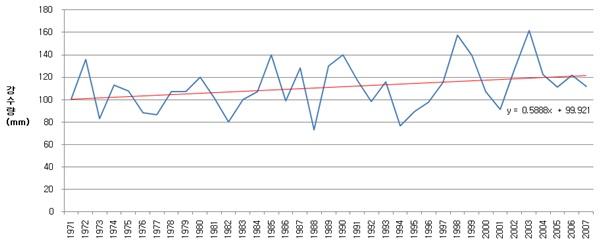 그림 7. 국내 7대도시의 평균기온 및 강수량의 변화 추세(1971~2007년)(자료: 장재연)