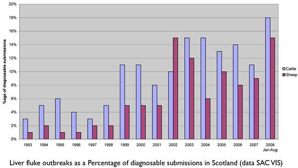 그림 10. 스코틀랜드의 연도별 소와 양의 간흡충 검출율