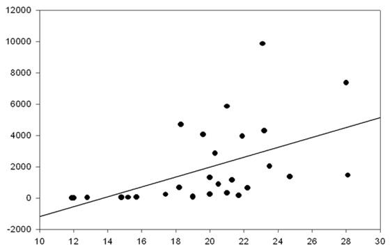 그림 11. 기온과 모기 개체수의 상관관계(R=0.520, P=0.004)(부산광역시 보건환경연구원, 2002