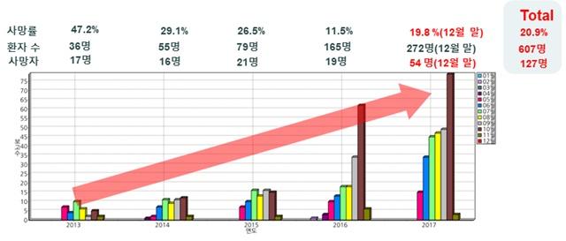 그림 14. 국내 중증열성혈소판감소증후군 연도별 환자 발생 상황(질병관리본부 자료 변형)