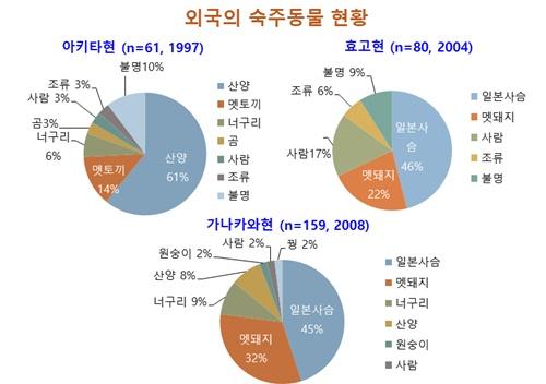 그림 19. 가거도 채집 육상거머리의 다양한 형태 변화(위)와 일본 육상거머리의 숙주 동물흡혈 현황(아래)