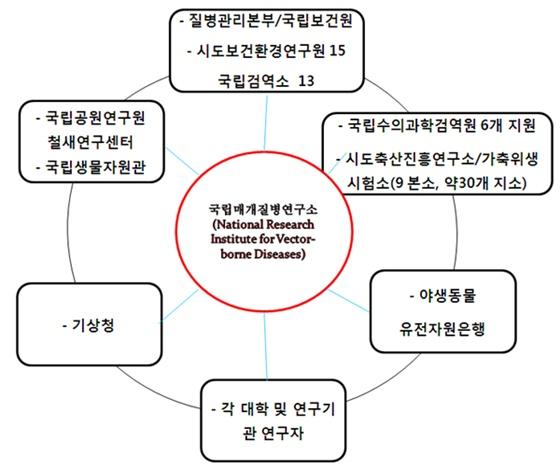 그림 21. 국내 매개질병연구소의 필요성과 관련기관
