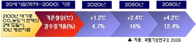 그림 2. 한반도 기온변화 예측