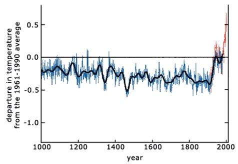 그림 3. 최근 1,000년 동안 지구 북반구 기후변화도