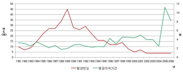 그림 6. 국내 기상재해의 변화추세(자료: 장재연)