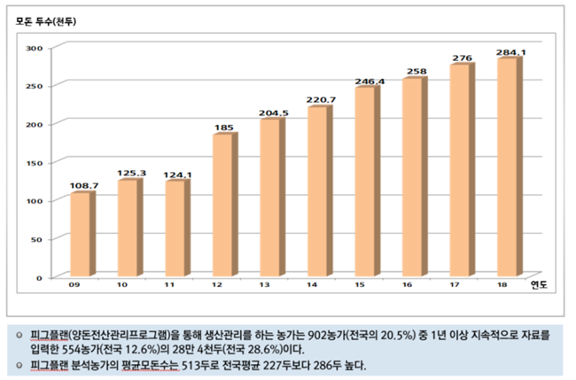 피그플랜 분석농가의 연도별 모돈 현황 (자료 : 이지팜)
