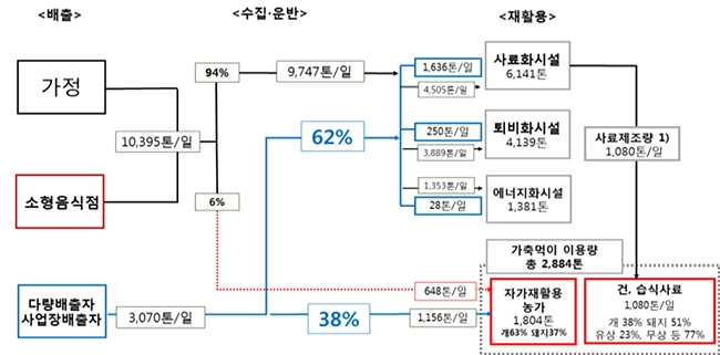 국내 음식물류 폐기물 처리 현황 (자료 : 국회 농림축산식품해양수산위원회 전문위원실)