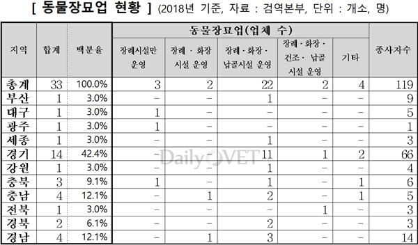 동물장묘업 지역별 현황(2018년 기준, 자료 검역본부)