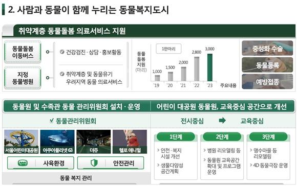 서울시 동물공존도시 기본계획 중 발췌