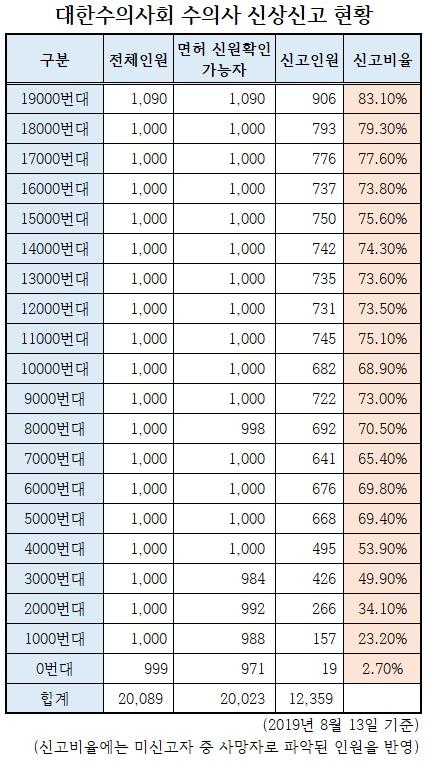 (자료 : 대한수의사회)