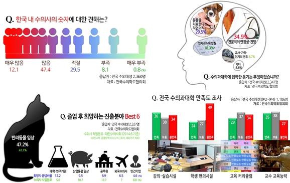 2015년 수의과대학 재학생 실태조사의 주요 결과