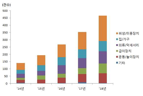 기술 분야별 연간 반려동물 용품 특허 출원건수 (자료 : 특허청)