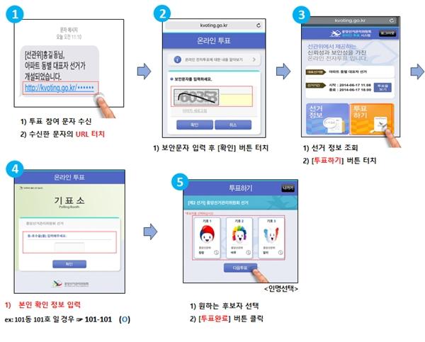 스마트폰으로 참여하는 K-VOTING (자료 : 대한수의사회)