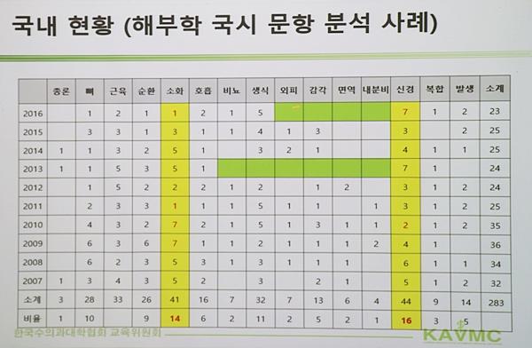 (자료 : 한국수의과대학협회)