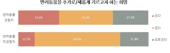 2019년 10월 서울시민 1천명 조사결과 (자료 : 서울시)
