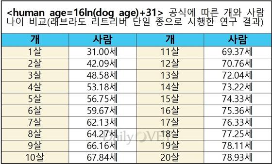 20191211dog_age2