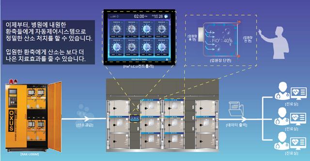 FiO2 ICU 시스템 @옥서스인터시스템