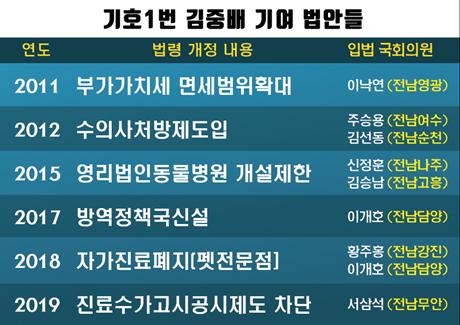 김중배 후보 캠프 제공