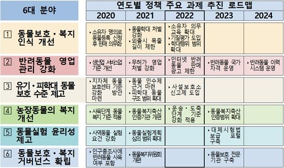 20200116animal plan1