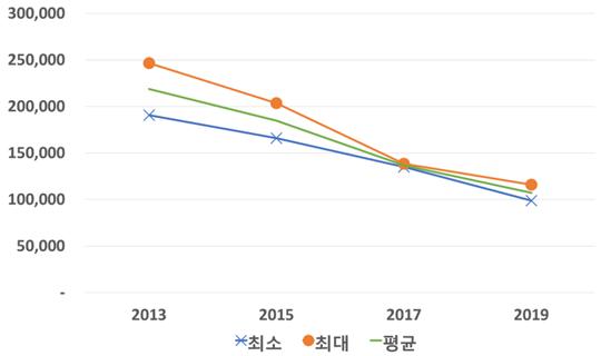 서울시 길고양이 서식현황 모니터링 결과 (자료 : 서울시)
