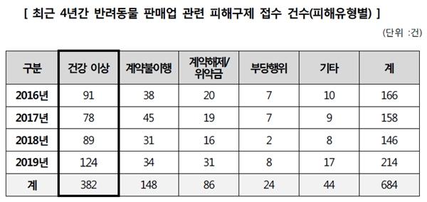 (자료 : 한국소비자원)