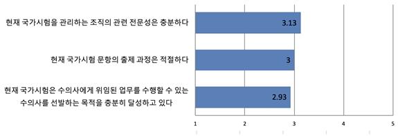 현행 국시에 대한 학생들의 문제의식이 높은데 반해,  수의대 교수진 121명이 참여한 설문조사에서는 크게 나쁘지 않은 평가를 받았다.