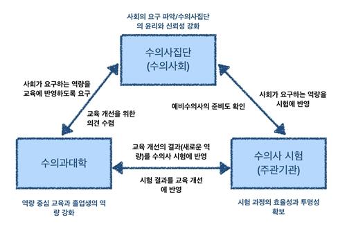 수의사회-수의과대학-국시 트라이어드 구성과 역할 (자료 : 연구보고서 중 발췌)