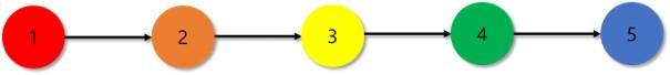 """그림 1. 숫자는 감염 순서를 의미하는 """"세대""""(generation)을 나타냅니다"""