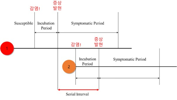 그림 3. Incubation Period: 임상증상에 따른 구분 기준으로 감염과 임상증상 사이의 기간