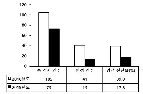 Figure 3. 2018년도와 2019년도의 보데텔라 현황 변화.  총 검사건수와 양성건수, 양성 진단율 모두 낮아진 것을 볼 수 있다.