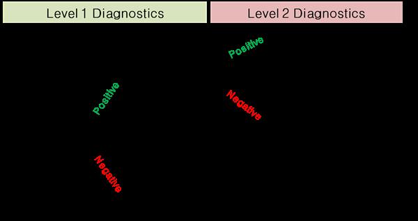그림4. Retrovirus인 인간면역결핍바이러스(HIV) 감염 시 혈액 내 항원과 항체의 변화5 그림4에서 고양이 백혈병 바이러스 감염 의심 환자에서 체외진단(POC, point-of-care) 시 음성이라 하더라도 30일 후 재검사를 통해 rule-out 해야 하며 양성 시에는 PCR이나 항체 검사로 병원체를 최종적으로 확인해야 한다.  초기에 체외진단이 아닌 실험실 검사를 수행했을 경우에도 동일하게 적용되는데 만약 초기에 POC가 아닌 PCR 검사로 수행했다면 양성 시 IFA 검사를 추가로 실시하거나 conventional PCR로 수행했다면 Real-time PCR을 하는 등으로 변경하여 활용한다.