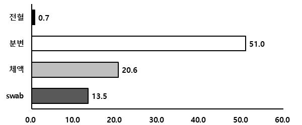 그림2. 2019년도 고양이 코로나바이러스 의뢰 중 샘플 종류 별 양성 진단율. 체액 샘플에는 복수, 흉수가 포함됐으며 면봉 swab에는 눈꼽, 콧물 등이 포함됐다.