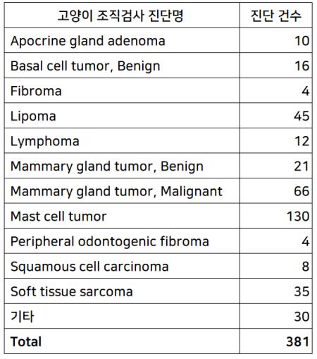 표1. 고양이에서 종양으로 진단된 전체 건수와 각 종양별 진단건수, 주요 11종의 진단명.  양성과 악성 종양이 모두 항목에 있는 경우 편의상 일괄 표기하였음을 유의하기 바란다.